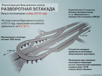 Новую эстакаду на Варшавском шоссе открыл Сергей Собянин