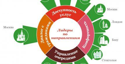 Москва – лидер по развитию центров госуслуг