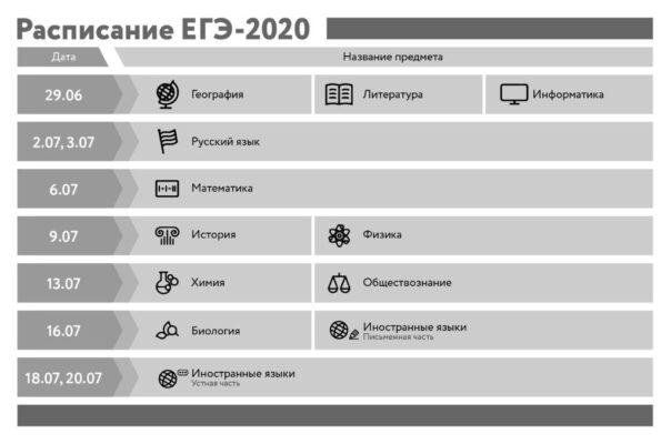Сроки сдачи ЕГЭ в 2020 году перенесли