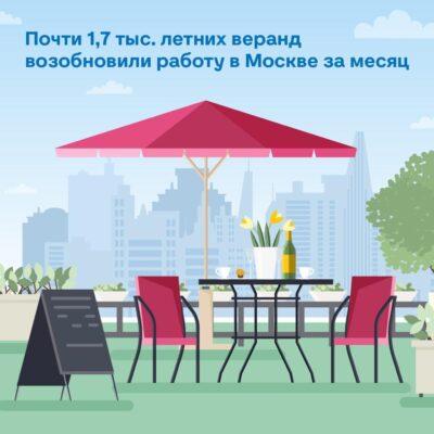 Большая часть ресторанов и кафе Москвы открылась для посетителей